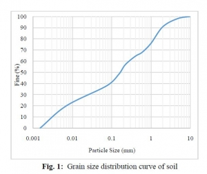 grain size distribution curve of soil