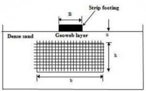 نمودار 3- هندسه ی ژئوسل- بستر فونداسیون تقویت شده